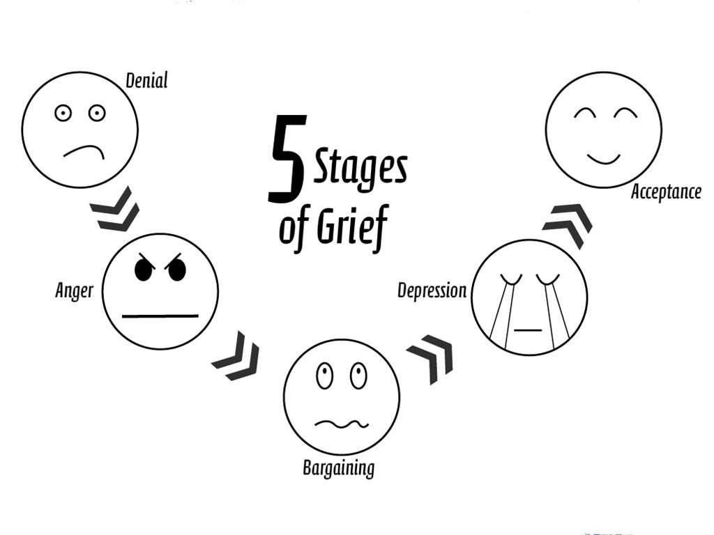 stages of grief Grief and depression is normal when experiencing a loss here are signs it may be time to talk to a doctor there are specific stages of grief.